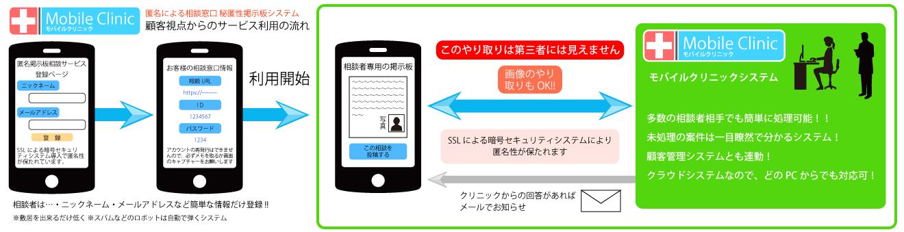 モバイルクリニック【MobileClinic】顧客視点からのサービス利用の流れ