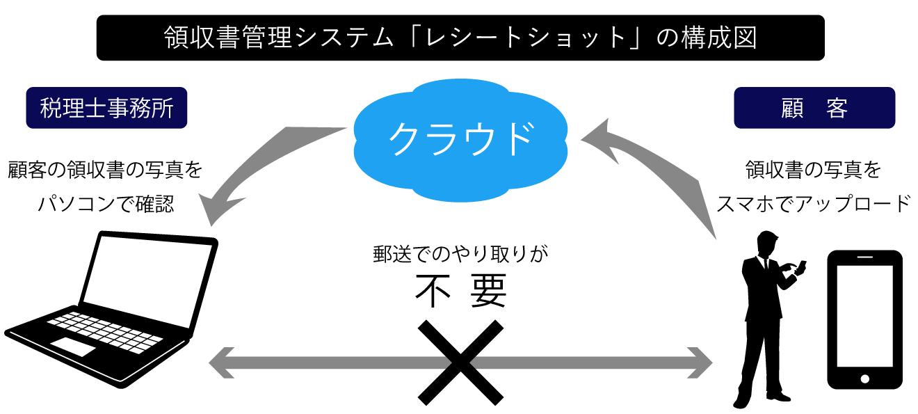 領収書管理システムの構成図